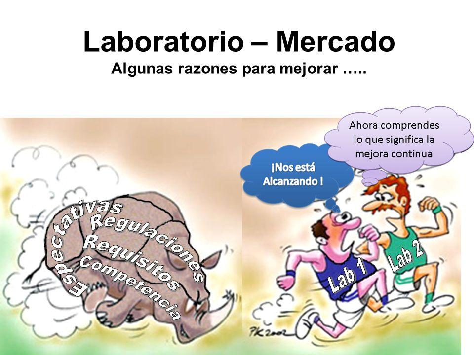 Laboratorio – Mercado Algunas razones para mejorar …..