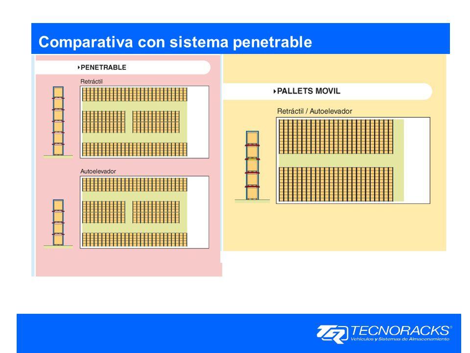 Comparativa con sistema penetrable
