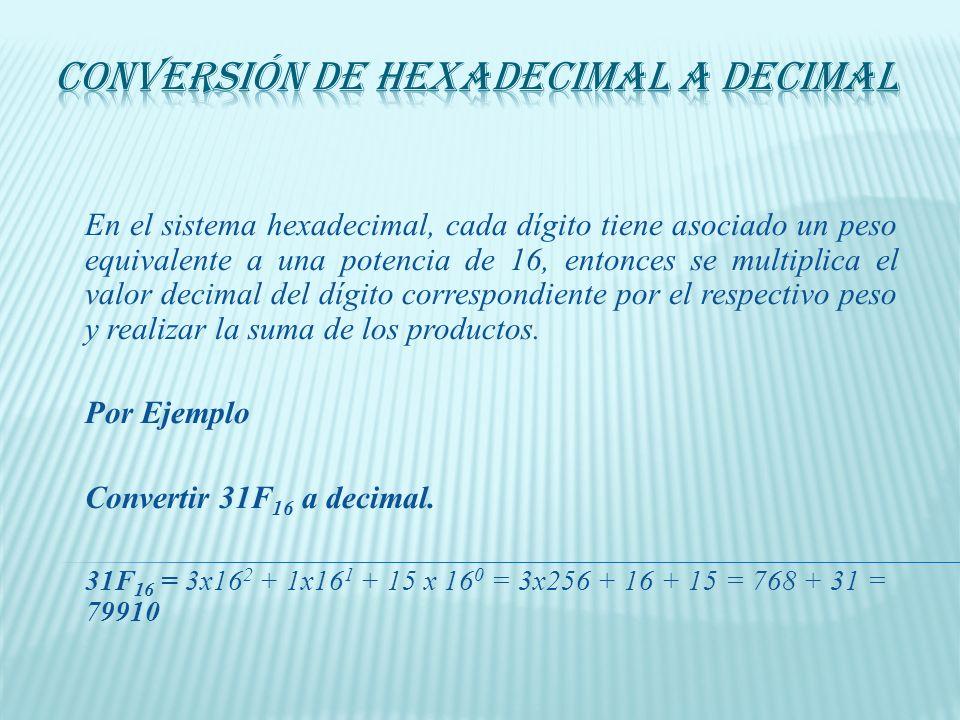 Para convertir un número decimal a hexadecimal se realizan divisiones sucesivas por 16 hasta obtener un cociente de cero. Los residuos forman el númer