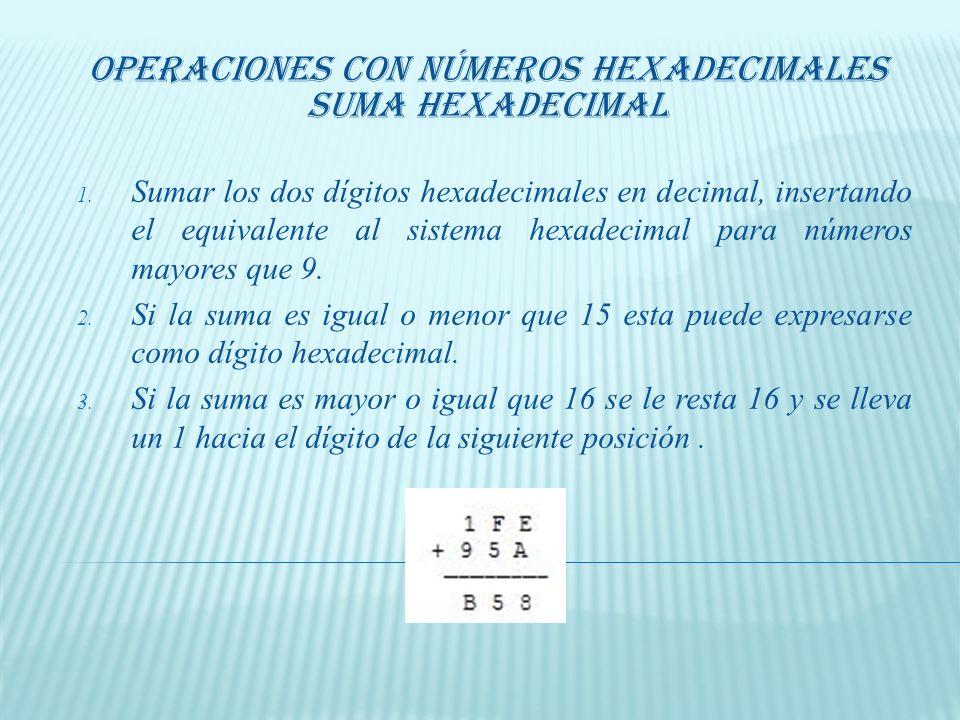 Regla 0 * 0 = 0 0 * 1 = 0 1 * 0 = 0 1 * 1 = 1 Ejemplo Multiplicación BinariaDivisión Binaria Regla 0 * 0 = 0 0 * 1 = 0 1 * 0 = 0 1 * 1 = 1 Ejemplo