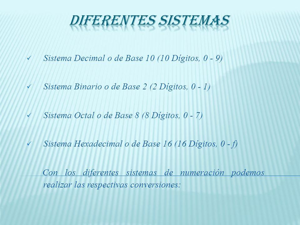 Sistema Decimal o de Base 10 (10 Dígitos, 0 - 9) Sistema Binario o de Base 2 (2 Dígitos, 0 - 1) Sistema Octal o de Base 8 (8 Dígitos, 0 - 7) Sistema Hexadecimal o de Base 16 (16 Dígitos, 0 - f) Con los diferentes sistemas de numeración podemos realizar las respectivas conversiones: