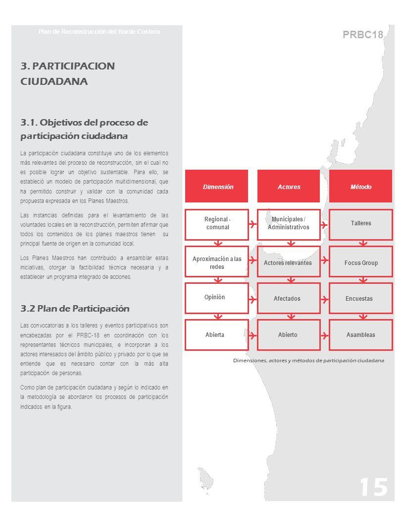 15 PRBC18 Plan de Reconstrucción del Borde Costero 3. PARTICIPACION CIUDADANA 3.1. Objetivos del proceso de participación ciudadana La participación c