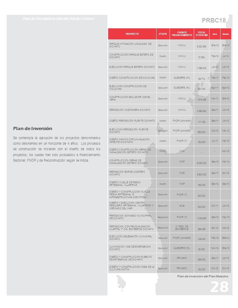 PRBC18 28 Plan de Reconstrucción del Borde Costero Plan de Inversión Se contempla la ejecución de los proyectos denominados como detonantes en un hori