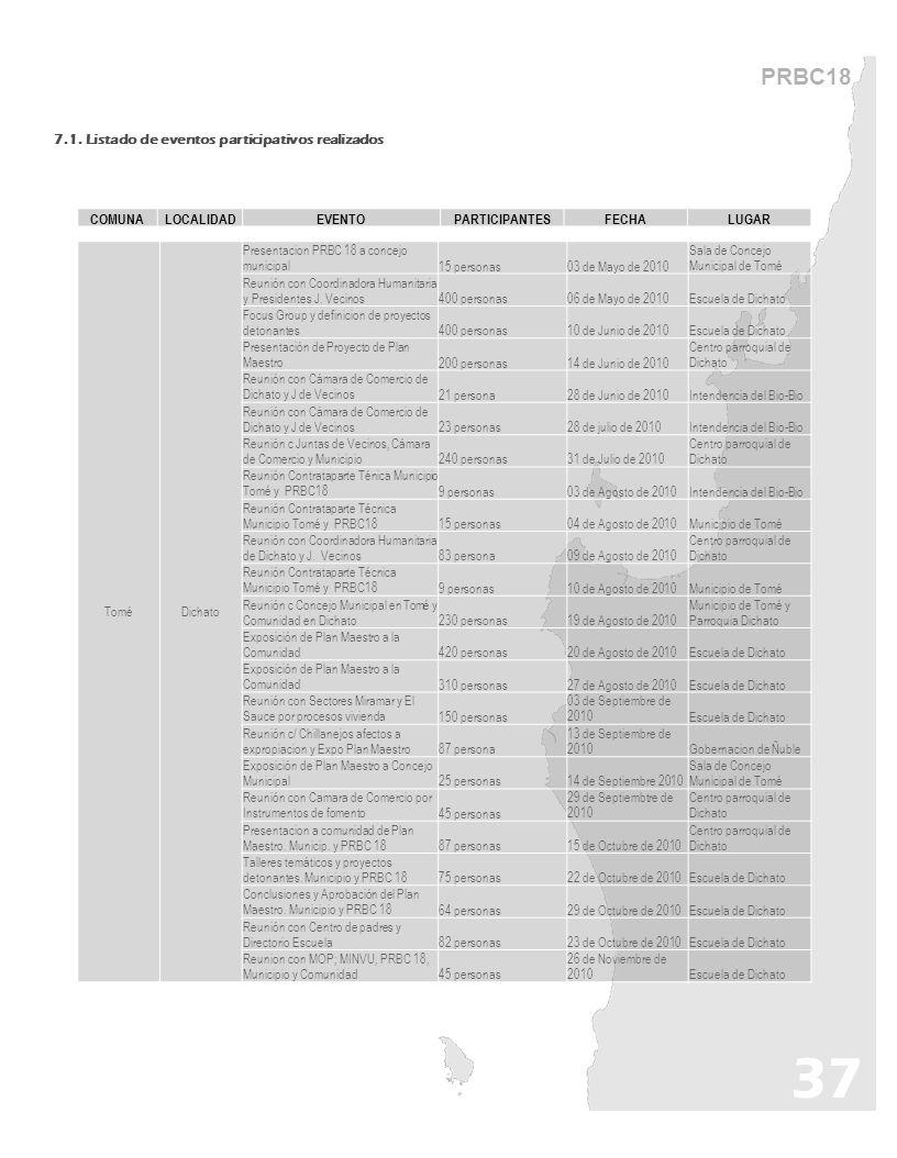 37 PRBC18 7.1. Listado de eventos participativos realizados ToméDichato Presentacion PRBC 18 a concejo municipal15 personas03 de Mayo de 2010 Sala de