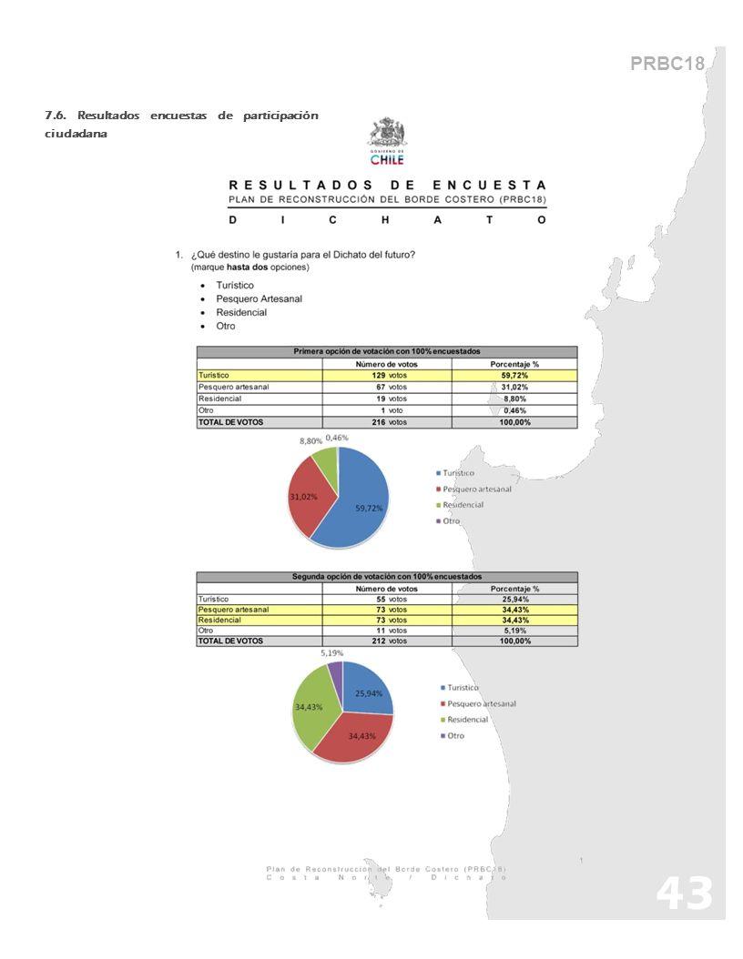 43 PRBC18 7.6. Resultados encuestas de participación ciudadana
