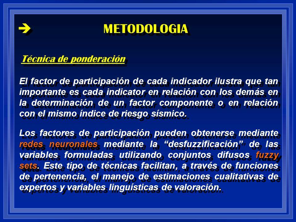 METODOLOGIA Técnica de ponderación El factor de participación de cada indicador ilustra que tan importante es cada indicator en relación con los demás