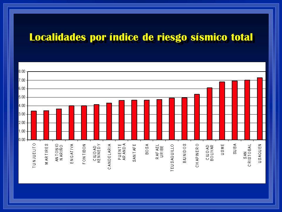 Localidades por índice de riesgo sísmico total