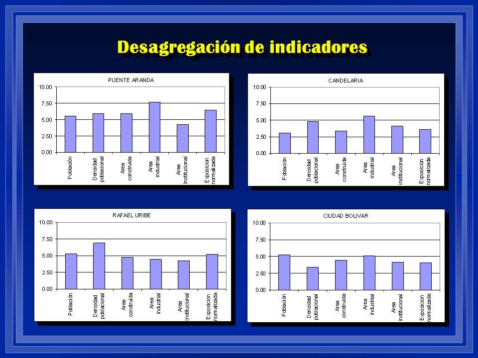 Desagregación de indicadores