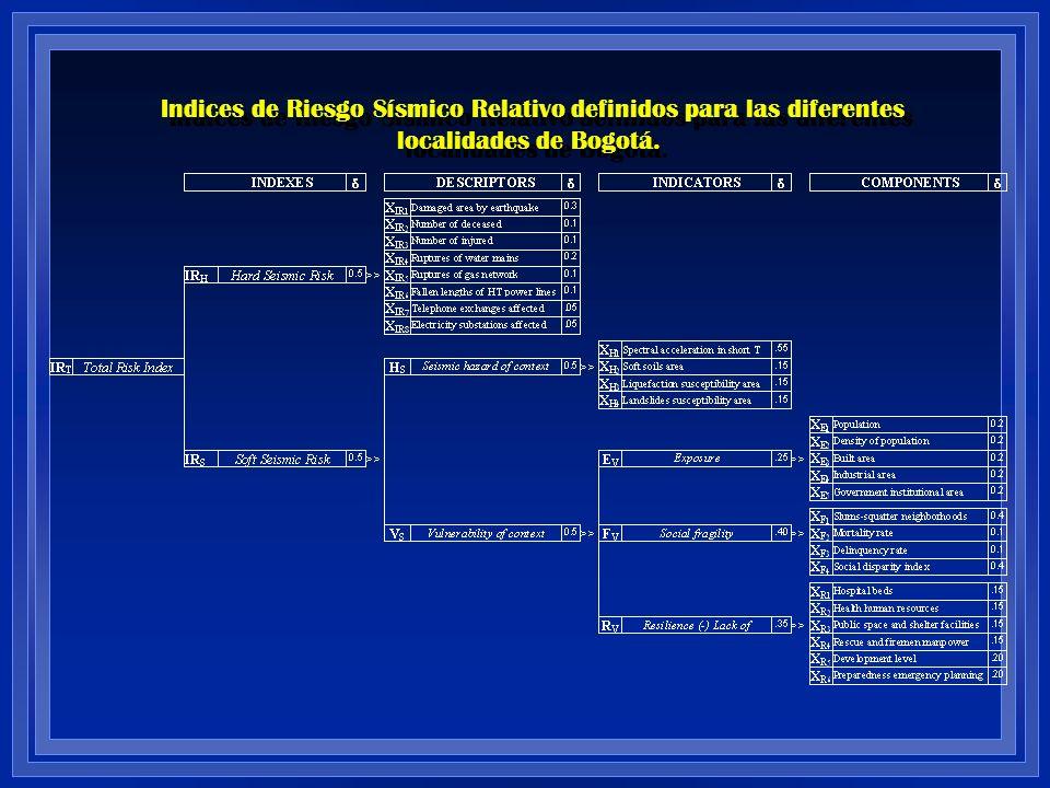 Indices de Riesgo Sísmico Relativo definidos para las diferentes localidades de Bogotá.