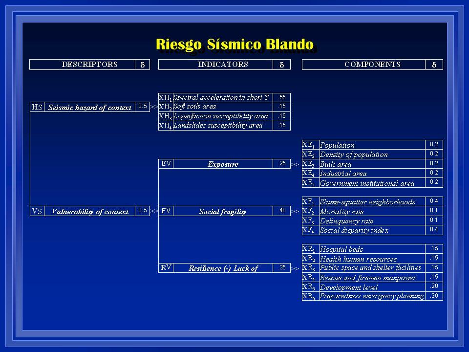 Riesgo Sísmico Blando