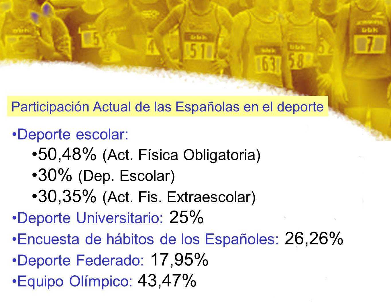Participación Actual de las Españolas en el deporte Deporte escolar: 50,48% (Act. Física Obligatoria) 30% (Dep. Escolar) 30,35% (Act. Fis. Extraescola