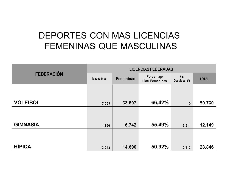 FEDERACIÓN LICENCIAS FEDERADAS Masculinas Femeninas Porcentaje Licc. Femeninas Sin Desglosar (*) TOTAL VOLEIBOL 17.033 33.697 66,42% 0 50.730 GIMNASIA