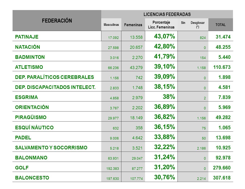 FEDERACIÓN LICENCIAS FEDERADAS Masculinas Femeninas Porcentaje Licc. Femeninas Sin Desglosar (*) TOTAL PATINAJE 17.092 13.558 43,07% 824 31.474 NATACI