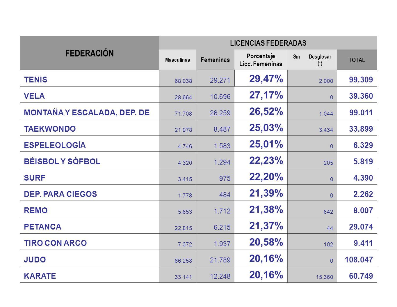 FEDERACIÓN LICENCIAS FEDERADAS Masculinas Femeninas Porcentaje Licc. Femeninas Sin Desglosar (*) TOTAL TENIS 68.038 29.271 29,47% 2.000 99.309 VELA 28