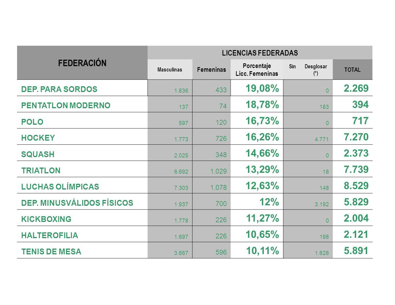 FEDERACIÓN LICENCIAS FEDERADAS Masculinas Femeninas Porcentaje Licc. Femeninas Sin Desglosar (*) TOTAL DEP. PARA SORDOS 1.836 433 19,08% 0 2.269 PENTA