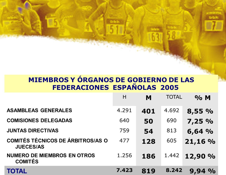MIEMBROS Y ÓRGANOS DE GOBIERNO DE LAS FEDERACIONES ESPAÑOLAS 2005 H M TOTAL % M ASAMBLEAS GENERALES 4.291 401 4.692 8,55 % COMISIONES DELEGADAS 640 50