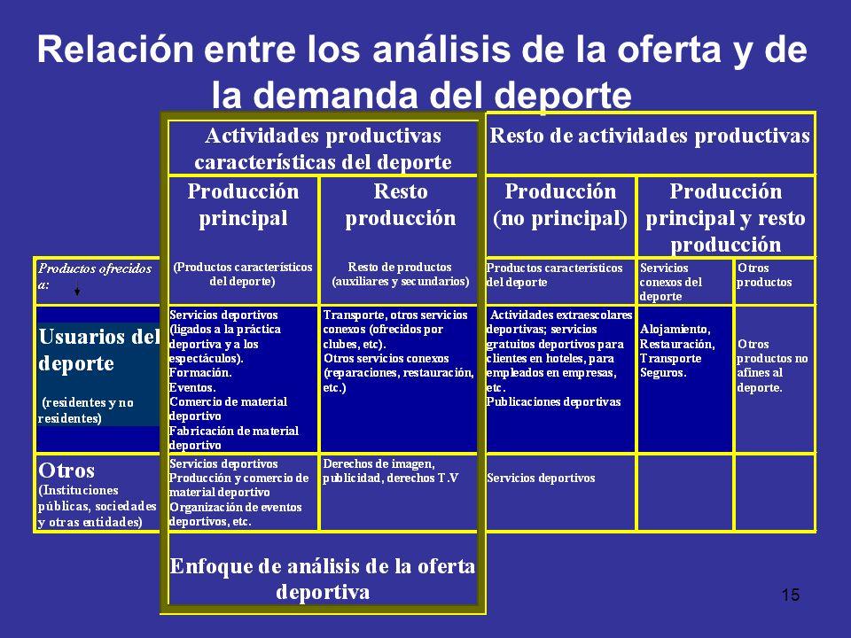 15 Relación entre los análisis de la oferta y de la demanda del deporte