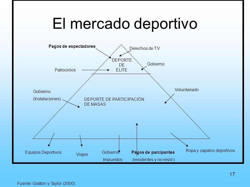 17 El mercado deportivo DEPORTE DE ELITE Pagos de espectadores Derechos de T.V.