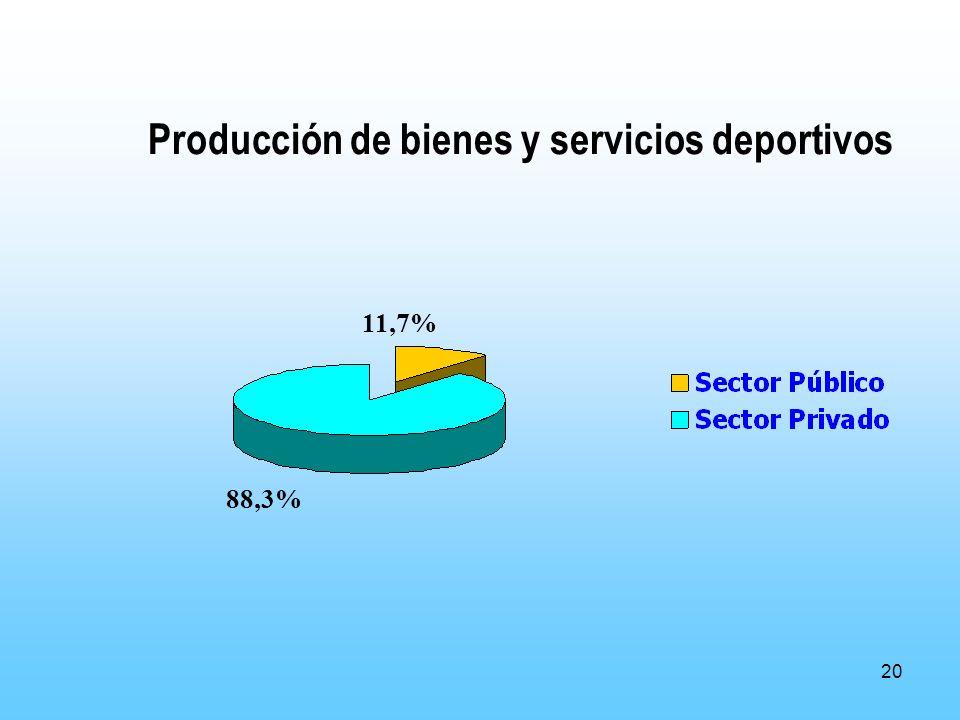 20 Producción de bienes y servicios deportivos 11,7% 88,3%