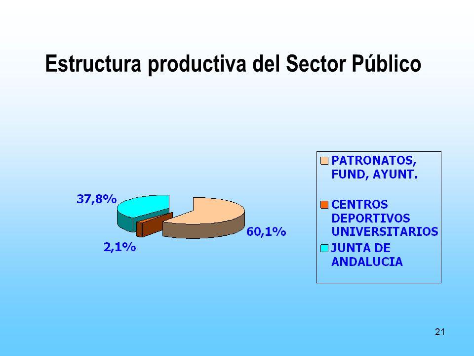 21 Estructura productiva del Sector Público