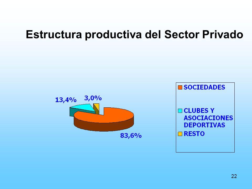 22 Estructura productiva del Sector Privado