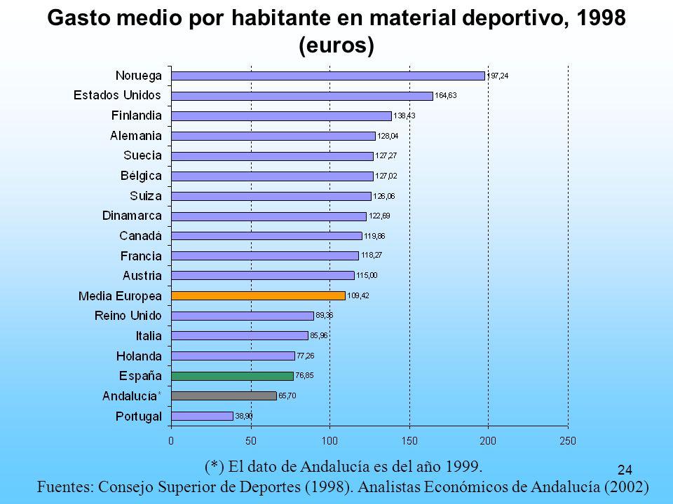 24 Gasto medio por habitante en material deportivo, 1998 (euros) (*) El dato de Andalucía es del año 1999.