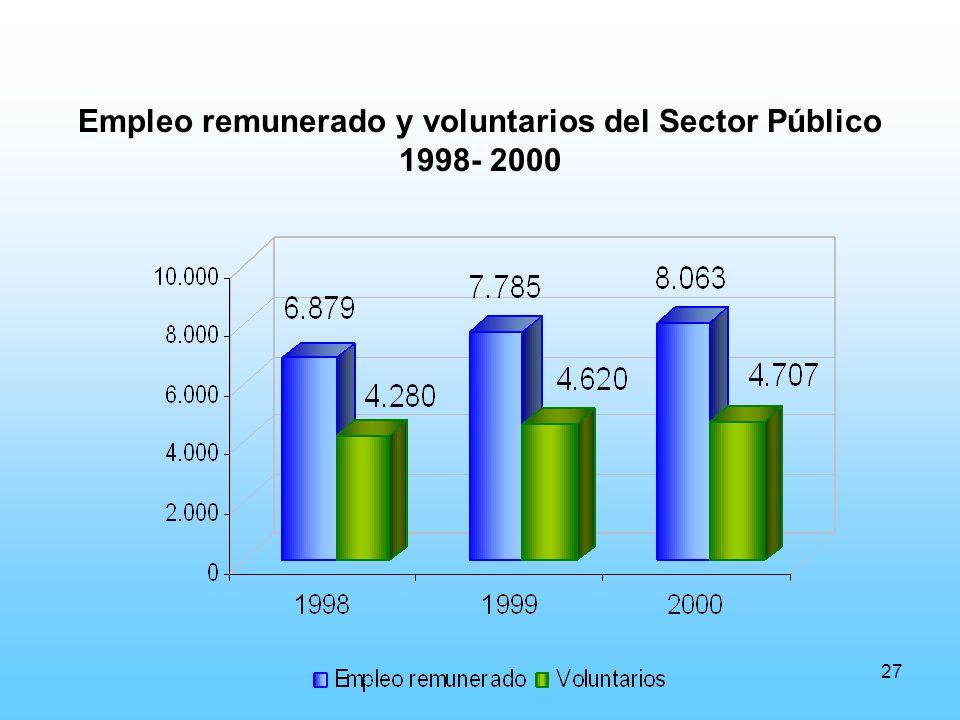 27 Empleo remunerado y voluntarios del Sector Público 1998- 2000
