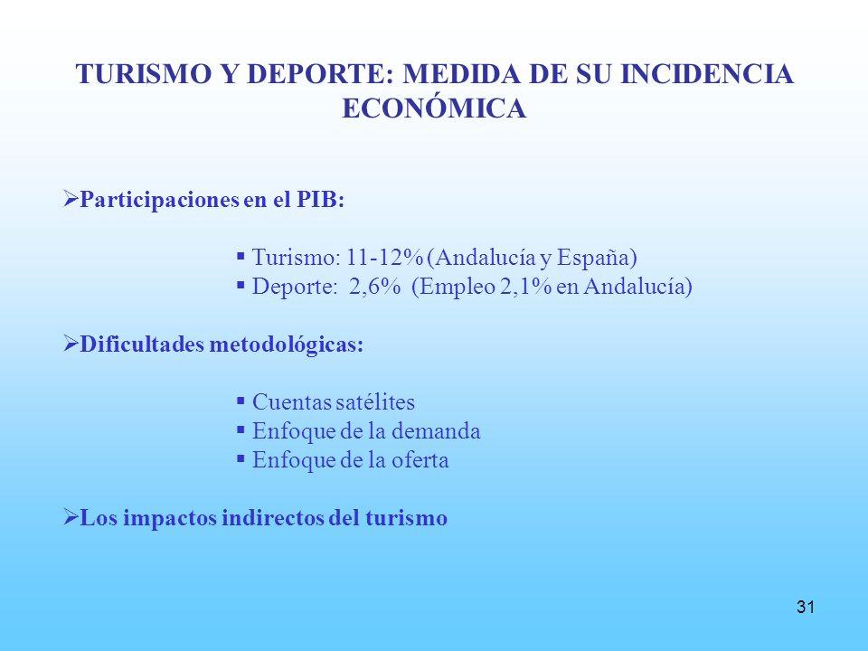31 TURISMO Y DEPORTE: MEDIDA DE SU INCIDENCIA ECONÓMICA Participaciones en el PIB: Turismo: 11-12% (Andalucía y España) Deporte: 2,6% (Empleo 2,1% en Andalucía) Dificultades metodológicas: Cuentas satélites Enfoque de la demanda Enfoque de la oferta Los impactos indirectos del turismo