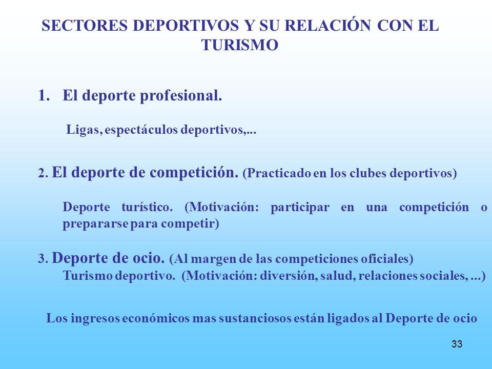 33 SECTORES DEPORTIVOS Y SU RELACIÓN CON EL TURISMO 1.El deporte profesional.