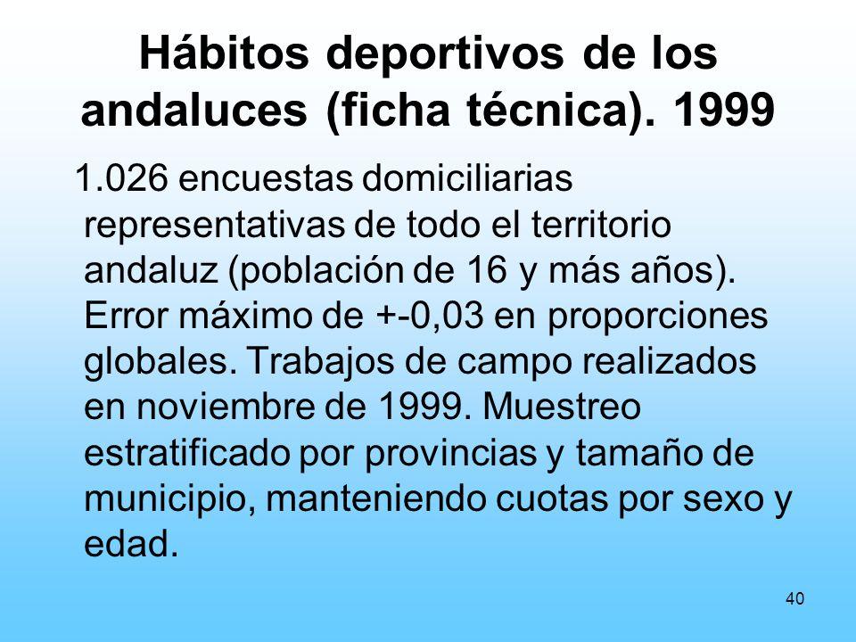 40 Hábitos deportivos de los andaluces (ficha técnica).