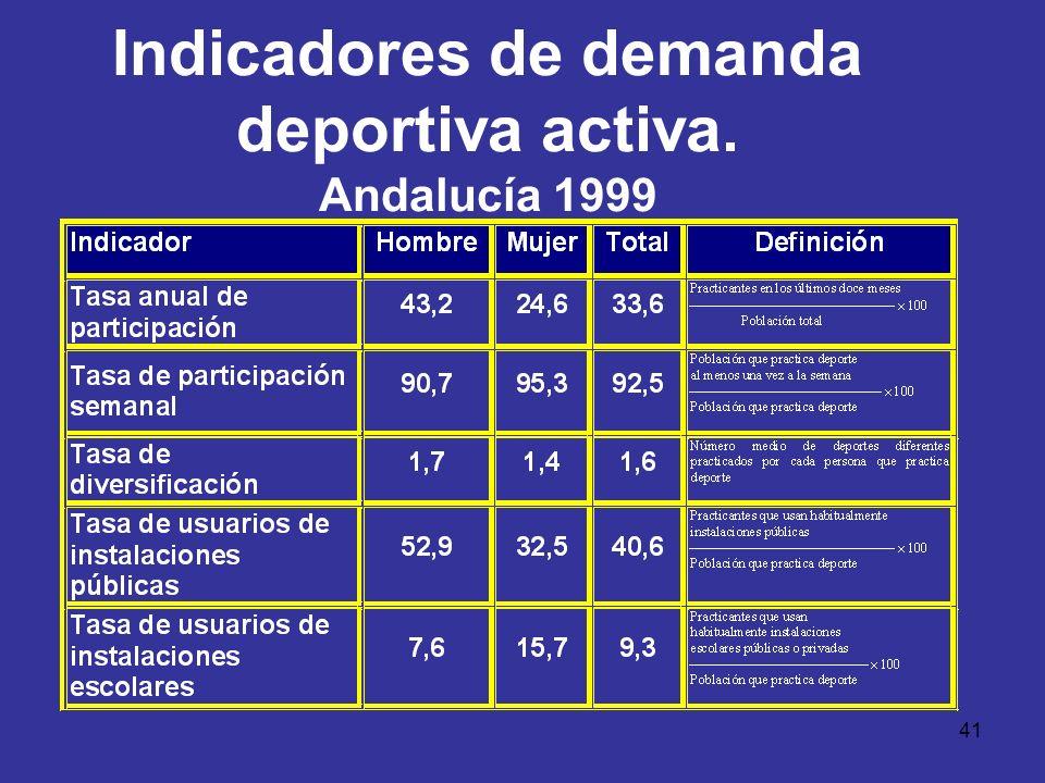 41 Indicadores de demanda deportiva activa. Andalucía 1999