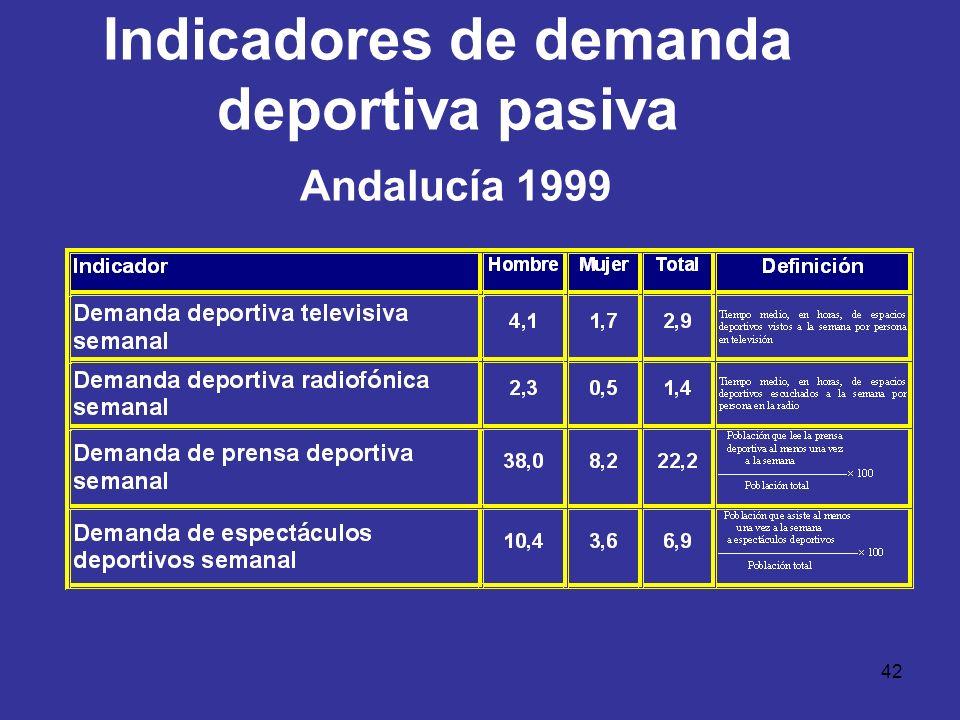 42 Indicadores de demanda deportiva pasiva Andalucía 1999