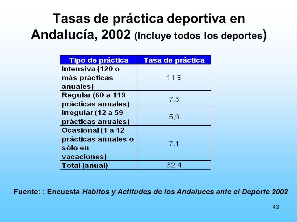43 Tasas de práctica deportiva en Andalucía, 2002 (Incluye todos los deportes ) Fuente: : Encuesta Hábitos y Actitudes de los Andaluces ante el Deporte 2002