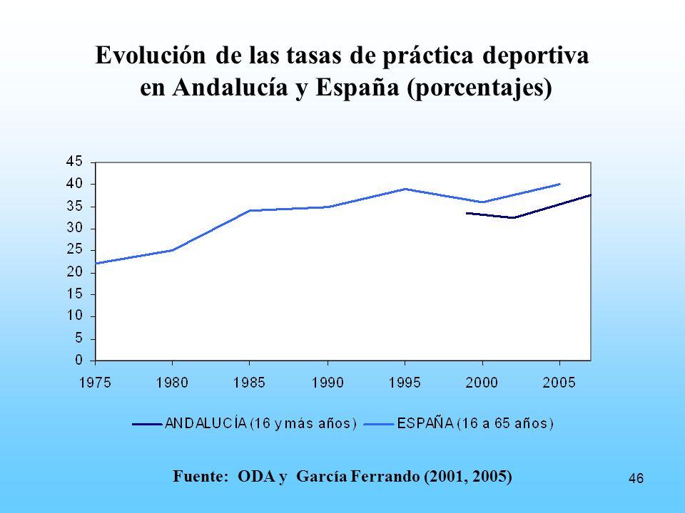 46 Evolución de las tasas de práctica deportiva en Andalucía y España (porcentajes) Fuente: ODA y García Ferrando (2001, 2005)