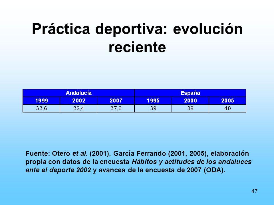 47 Práctica deportiva: evolución reciente Fuente: Otero et al.