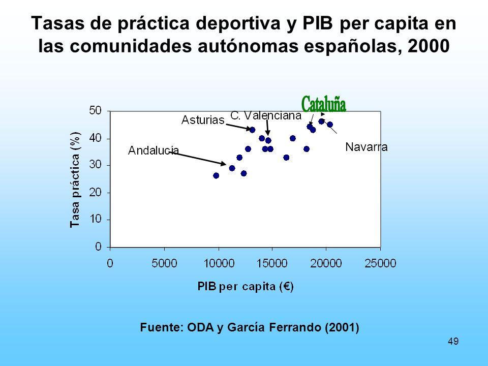 49 Tasas de práctica deportiva y PIB per capita en las comunidades autónomas españolas, 2000 Fuente: ODA y García Ferrando (2001) Navarra