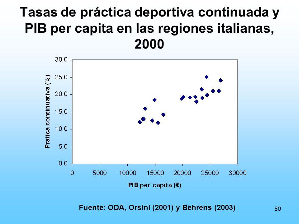 50 Tasas de práctica deportiva continuada y PIB per capita en las regiones italianas, 2000 Fuente: ODA, Orsini (2001) y Behrens (2003)