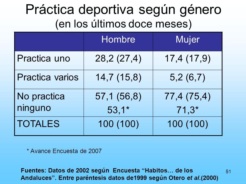 51 Práctica deportiva según género (en los últimos doce meses) HombreMujer Practica uno28,2 (27,4)17,4 (17,9) Practica varios14,7 (15,8)5,2 (6,7) No practica ninguno 57,1 (56,8) 53,1* 77,4 (75,4) 71,3* TOTALES100 (100) Fuentes: Datos de 2002 según Encuesta Habitos… de los Andaluces.