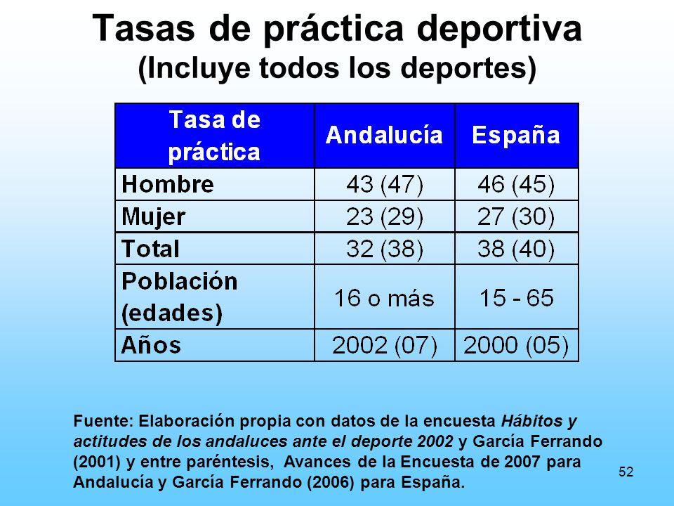 52 Tasas de práctica deportiva (Incluye todos los deportes) Fuente: Elaboración propia con datos de la encuesta Hábitos y actitudes de los andaluces ante el deporte 2002 y García Ferrando (2001) y entre paréntesis, Avances de la Encuesta de 2007 para Andalucía y García Ferrando (2006) para España.