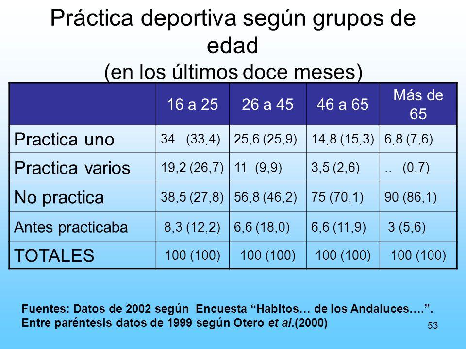 53 Práctica deportiva según grupos de edad (en los últimos doce meses) 16 a 2526 a 4546 a 65 Más de 65 Practica uno 34 (33,4)25,6 (25,9)14,8 (15,3)6,8 (7,6) Practica varios 19,2 (26,7)11 (9,9)3,5 (2,6)..