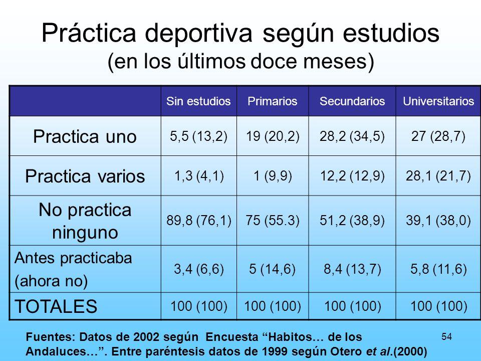 54 Práctica deportiva según estudios (en los últimos doce meses) Sin estudiosPrimariosSecundariosUniversitarios Practica uno 5,5 (13,2)19 (20,2)28,2 (34,5)27 (28,7) Practica varios 1,3 (4,1)1 (9,9)12,2 (12,9)28,1 (21,7) No practica ninguno 89,8 (76,1)75 (55.3)51,2 (38,9)39,1 (38,0) Antes practicaba (ahora no) 3,4 (6,6)5 (14,6)8,4 (13,7)5,8 (11,6) TOTALES 100 (100) Fuentes: Datos de 2002 según Encuesta Habitos… de los Andaluces….