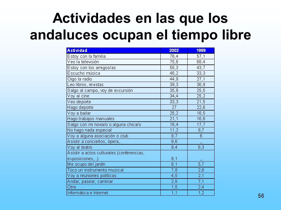 56 Actividades en las que los andaluces ocupan el tiempo libre