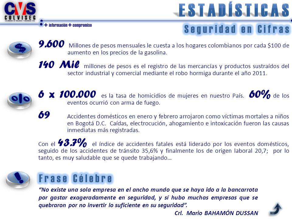 + información + compromiso 9.600 Millones de pesos mensuales le cuesta a los hogares colombianos por cada $100 de aumento en los precios de la gasolina.