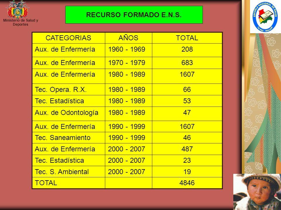 Ministerio de Salud y Deportes CATEGORIASAÑOSTOTAL Aux. de Enfermería1960 - 1969208 Aux. de Enfermería1970 - 1979683 Aux. de Enfermería1980 - 19891607