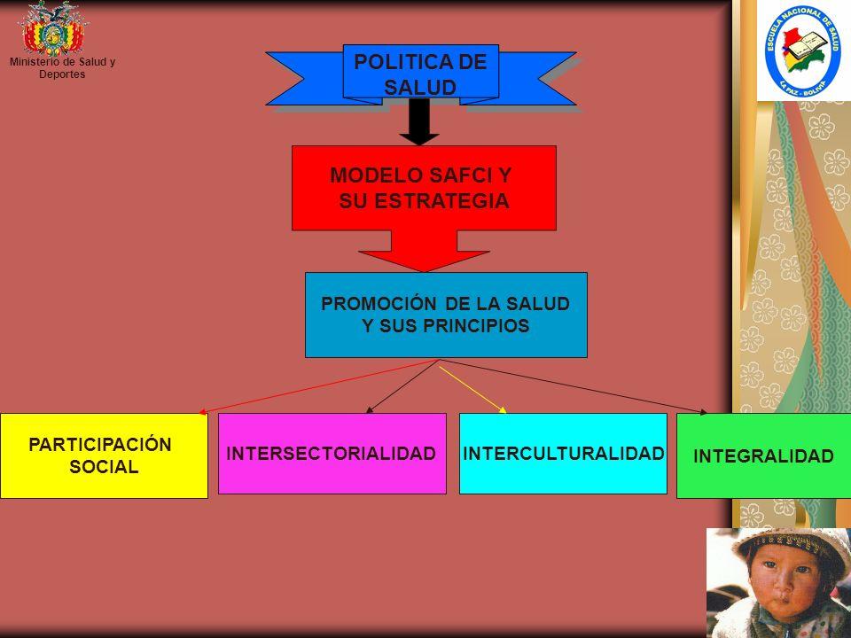 Ministerio de Salud y Deportes PARTICIPACIÓN SOCIAL INTERSECTORIALIDAD INTERCULTURALIDAD INTEGRALIDAD PROMOCIÓN DE LA SALUD Y SUS PRINCIPIOS POLITICA