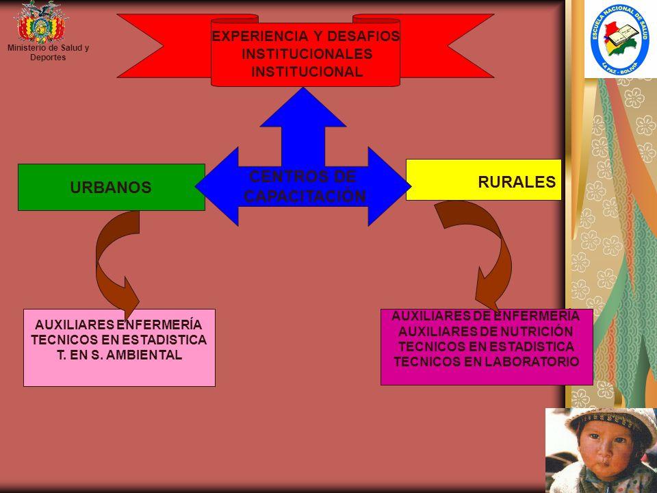 Ministerio de Salud y Deportes AUXILIARES ENFERMERÍA TECNICOS EN ESTADISTICA T. EN S. AMBIENTAL AUXILIARES DE ENFERMERÍA AUXILIARES DE NUTRICIÓN TECNI