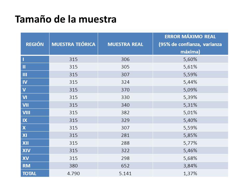 Tamaño de la muestra REGIÓNMUESTRA TEÓRICAMUESTRA REAL ERROR MÁXIMO REAL (95% de confianza, varianza máxima) I3153065,60% II3153055,61% III3153075,59%