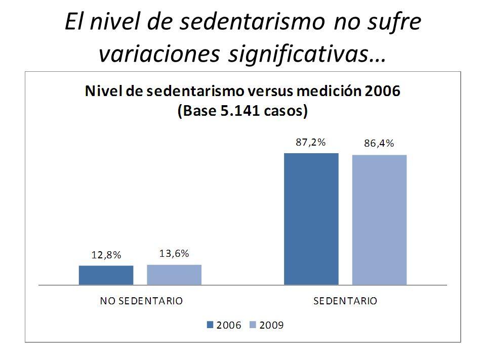 El nivel de sedentarismo no sufre variaciones significativas…