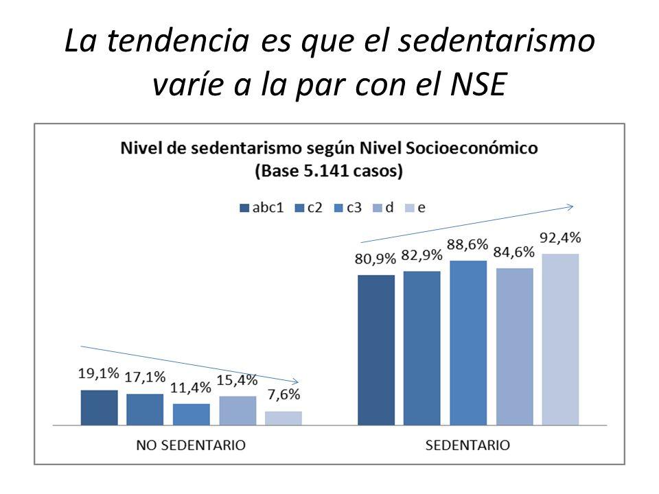 La tendencia es que el sedentarismo varíe a la par con el NSE