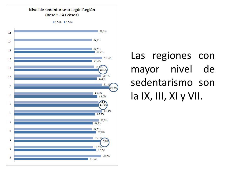 Las regiones con mayor nivel de sedentarismo son la IX, III, XI y VII.